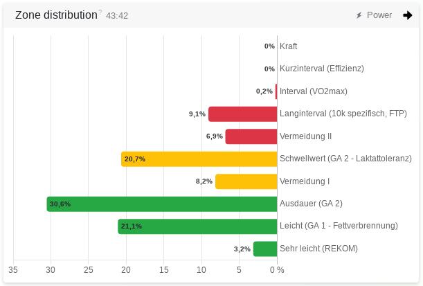 Leistungszonen - Verteilung aus Leistung