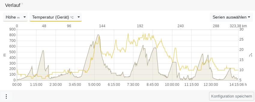 Höhenprofil eines 200-Meilen-Radrennens mit Temperaturverlauf