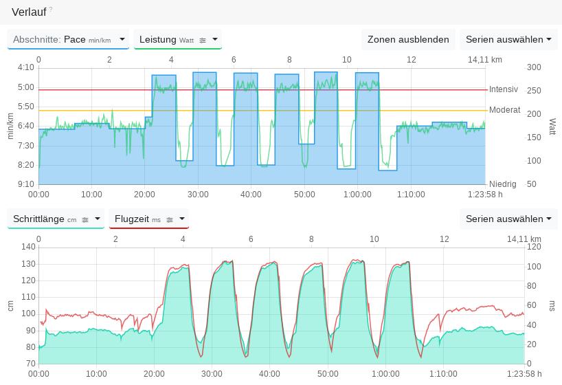 Verlaufsdiagramm Laufen mit Schrittlänge und Flugzeit