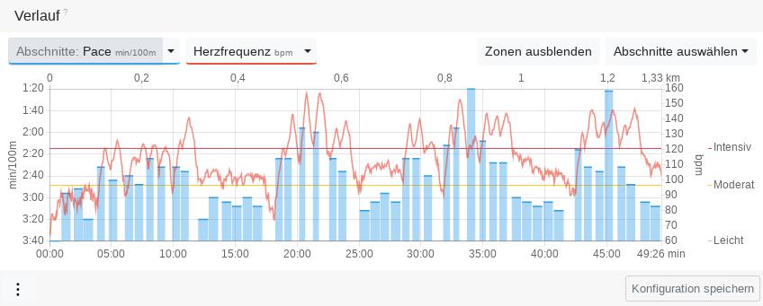 Trainingsdiagramm eines Bahnschwimmens mit Pace-Zonengrenzen und Herzfrequenz