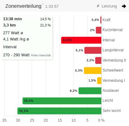 Zonenverteilung Watt