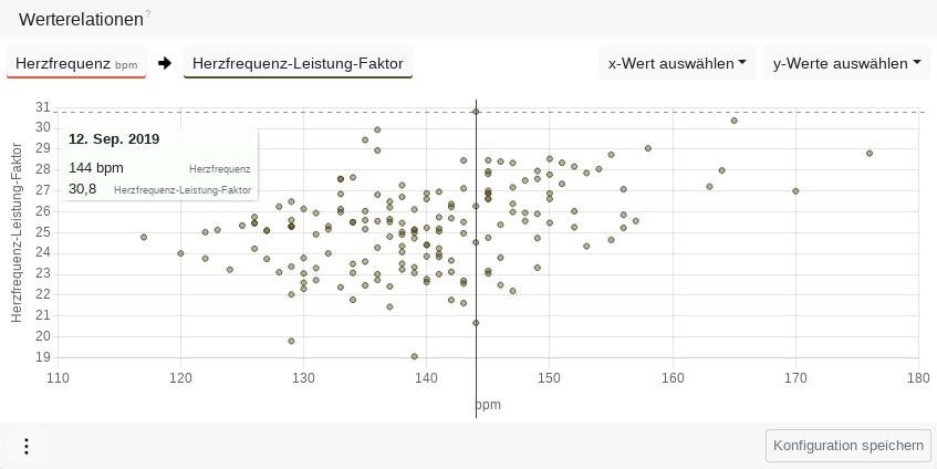 Verhältnisdiagramm Herzfrequenz-Leistungs-Faktor