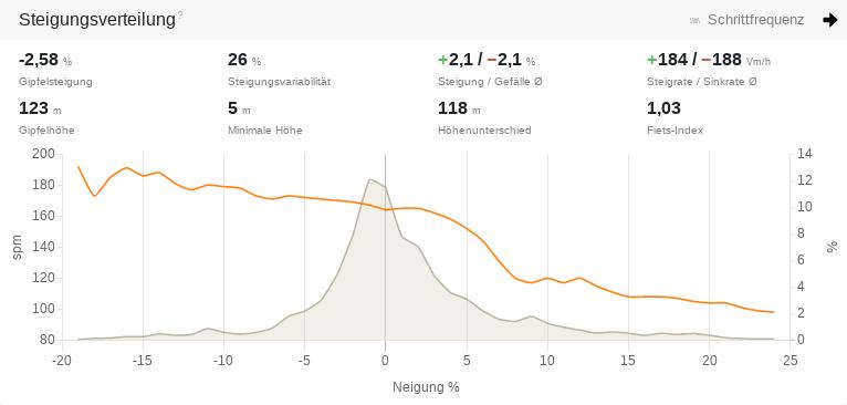 Steigungsverteilung mit abfallender Schrittfrequenz