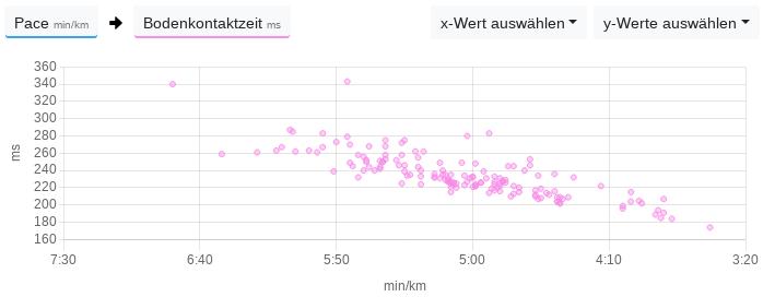 Die Bodenkontaktzeit sinkt mit Zunahme der Geschwindigkeit.