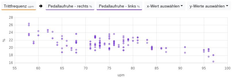 Bei diesem Radfahrer erhöht sich die Pedallaufruhe bei einer geringeren Trittfrequenz.